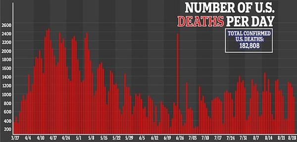 Biểu đồ số người chết mỗi ngày vì COVID-19 ở Mỹ. Nguồn ảnh: Daily Mail.