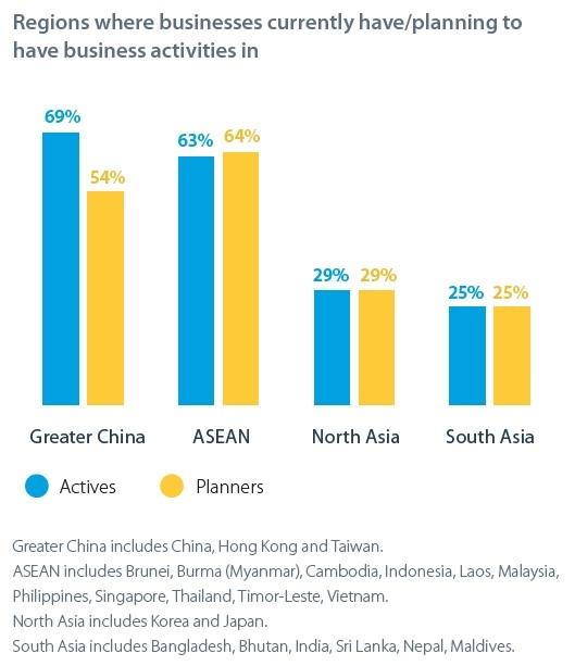 Các khu vực mà các doanh nghiệp hiện có / dự định có hoạt động kinh doanh. Nguồn ảnh: Dữ liệu khảo sát của ANZ.