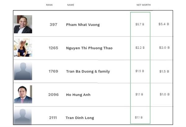 5 đại diện của Việt Nam trong danh sách những tỉ phú giàu nhất thế giới tại thời điểm 31.8. Ảnh: Forbes.