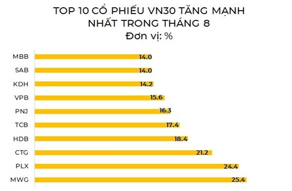 Top 10 cổ phiếu VN30 tăng mạnh nhất trong tháng 8. Nguồn: NCĐT tổng hợp.