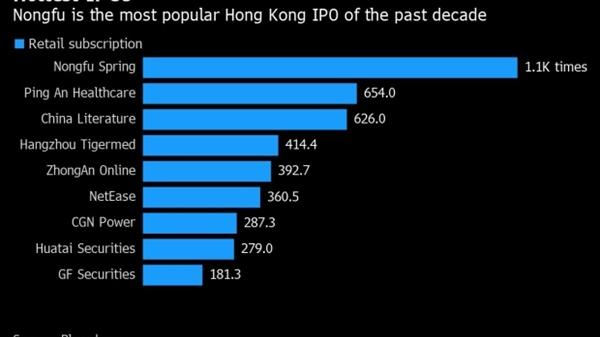Cổ phiếu của nhà sản xuất nước đóng chai Nongfu Spring Co. tăng tới 85% và giao dịch tăng 63% vào lúc 10:36 sáng 8.9 tại Hồng Kông, nhanh chóng trở thành đợt chào bán lần đầu ra công chúng tốt thứ ba trong số các công ty huy động được hơn 1 tỉ USD. Nguồn ảnh: Bloomberg.