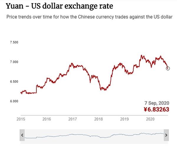 Tỉ giá nhân dân tệ và USD. Nguồn ảnh: European Central Bank.