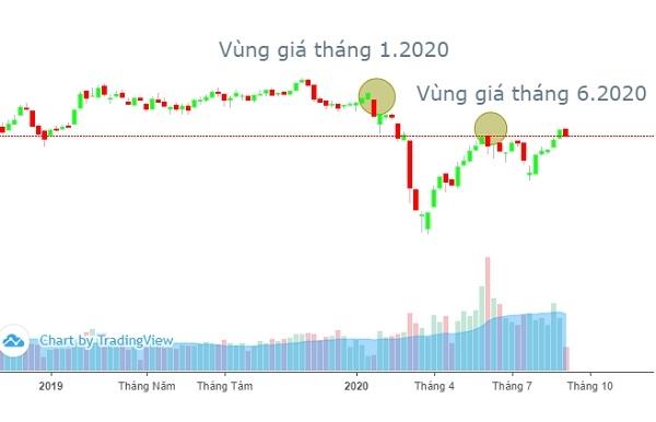 Chỉ số VN-Index được dự báo sẽ dao động