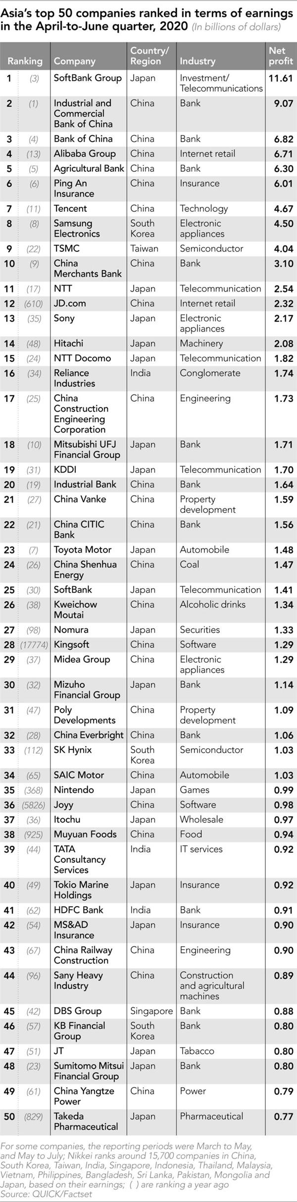 Bảng xếp hạng Top 50 công ty châu Á kinh doanh hiệu quả trong quý II, 2020. Nguồn ảnh: FactSet.