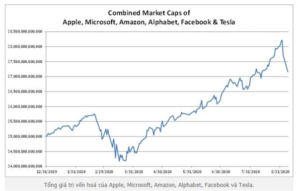 Đầu 2020, 6 công ty công nghệ lớn nhất có giá trị vốn hoá khoảng 5.000 tỉ USD. Tính đến 2.9, vốn hoá của các công ty này lập đỉnh với 8.200 tỉ USD. Kết thúc phiên giao dịch hôm qua 8.9, tổng vốn hóa của 6 công ty này là 7.100 tỉ USD. Nguồn ảnh: Bloomberg.