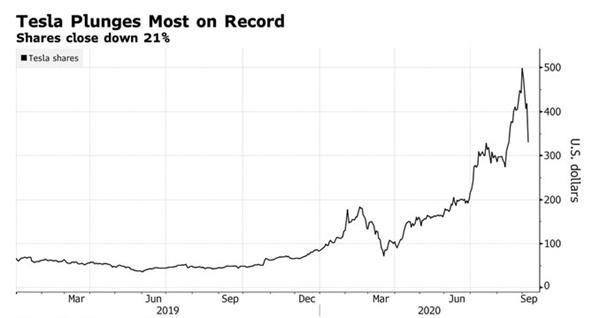 Cổ phiếu Tesla trải qua ngày tồi tệ nhất trong lịch sử khi giảm 21%. Nguồn ảnh: Bloomberg.