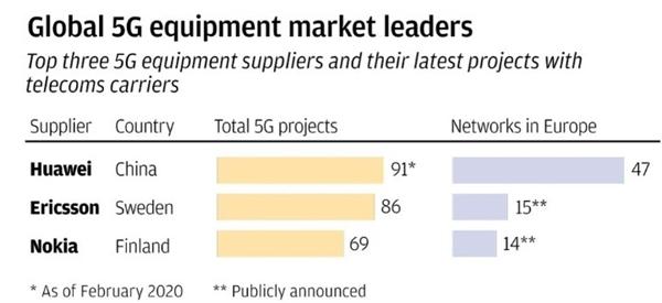 Top 3 nhà cung cấp thiết bị 5G. Nguồn ảnh: SCMP.