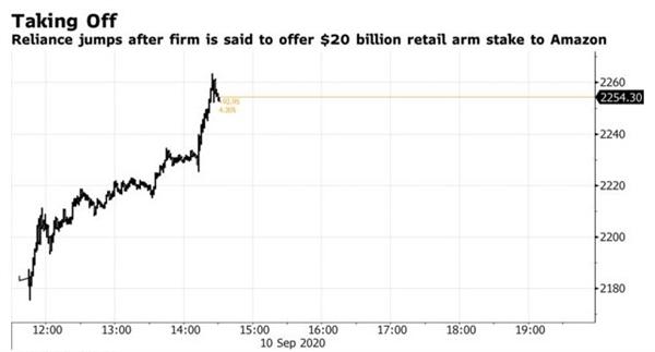 Cổ phiếu Reliance Industries tăng 4,2% chạm mức cao nhất mọi thời đại. Nguồn ảnh: Bloomberg.