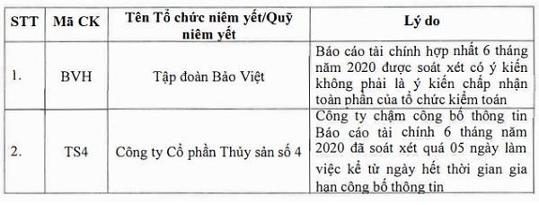 Cổ phiếu BVH nằm trong danh sách không được giao dịch ký quỹ. Nguồn: HOSE.