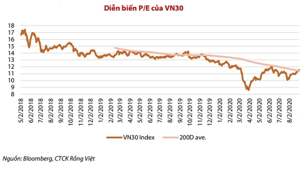 P/E của nhóm VN30 đang thấp hơn so với quá khứ. Nguồn: VDSC.