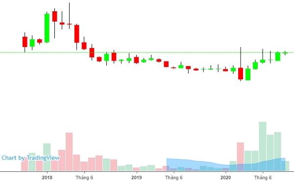 Giá cổ phiếu LPB đã tăng liên tiếp 5 tháng qua. Ảnh: FireAnt.