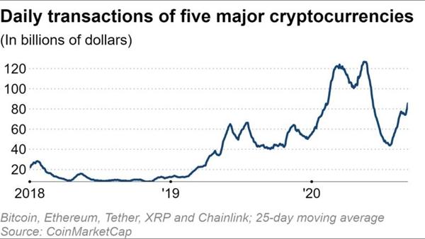 Giao dịch hàng ngày của 5 loại tiền điện tử chính. Nguồn ảnh: Coin Market Cap.