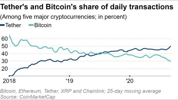 Thị phần của Tether và Bitcoin trong các giao dịch hàng ngày. Nguồn ảnh: Coin Market Cap.
