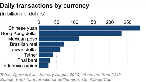 Giao dịch hàng ngày bằng tiền tệ. Nguồn ảnh: Ngân hàng Thanh toán Quốc tế và Coin Market Cap.