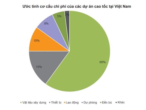 VNDirect ước tính cơ cấu chi phí của các dự án cao tốc tại Việt Nam.