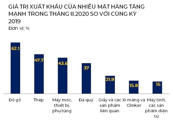 Nhiều mặt hàng có giá trị xuất khẩu tăng mạnh trong tháng 8.2020. Nguồn: TCTKVN, VNDirect, NCĐT.