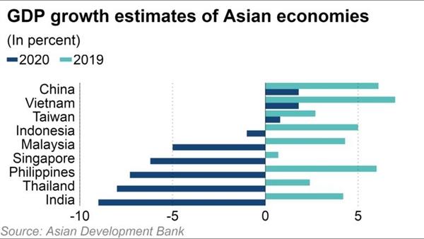 Ước tính tăng trưởng GDP của các nền kinh tế châu Á. Nguồn ảnh: ADB.