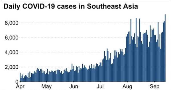 Số ca nhiễm COVID-19 hàng ngày ở Đông Nam Á. Nguồn ảnh: WHO.