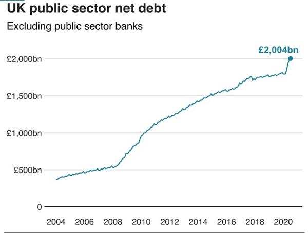 Nợ chính phủ của Anh lần đầu tiên tăng trên 2.000 tỉ bảng Anh trong bối cảnh chi tiêu lớn để hỗ trợ nền kinh tế trong bối cảnh đại dịch COVID-19. Nguồn ảnh: Văn phòng Thống kê Quốc gia của Anh.