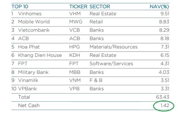 Tỉ trọng tiền mặt của quỹ đầu tư chủ động lớn nhất tại Việt Nam VEIL đạt 1,42%, một trong những mức thấp nhất từ đầu năm đến nay. Nguồn: VEIL.