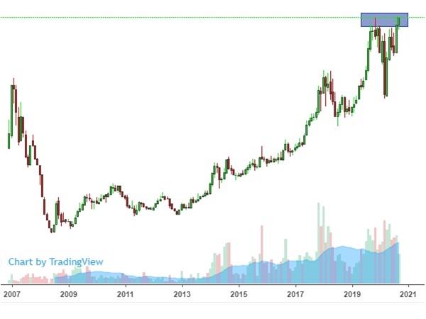 Cổ phiếu FPT đang ở vùng đỉnh cũ. Ảnh: FireAnt.