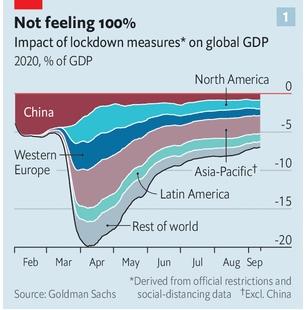 Tác động của các biện pháp phong tỏa đối với GDP toàn cầu. Nguồn ảnh: Goldman Sachs.
