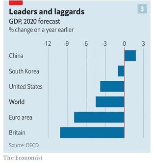 Người dẫn đầu và kẻ tụt hậu. Nguồn ảnh: OECD.