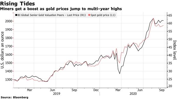 Những người khai thác vàng hưởng lợi khi giá vàng tăng lên mức cao nhất trong nhiều năm. Nguồn ảnh: Bloomberg.