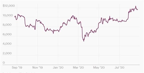 Giá Bitcoin tăng mạnh sau khi đại dịch gây ra suy thoái kinh tế nghiêm trọng hồi tháng 3. Nguồn ảnh: Coindeak.