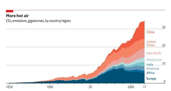 Nhiệt độ trái đất đang ngày càng nóng hơn. Nguồn ảnh: Global Carbon Project.