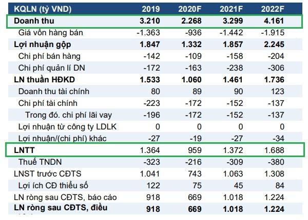 VCSC dự phóng kết quả kinh doanh của KBC trong năm 2020.