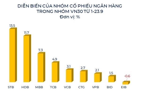 Cổ phiếu STB dẫn đầu đà tăng trong nhóm ngân hàng thuộc rổ VN30. Nguồn: NCĐT tổng hợp.