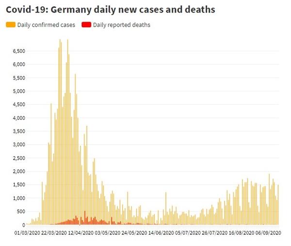 Số ca nhiễm mới và số người tử vong bởi COVID-19 tại Đức. Nguồn ảnh: Johns Hopkins University.