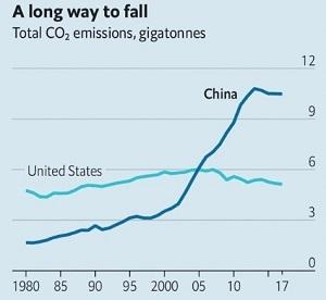 Chặng đường dài để giảm tổng lượng khí thải CO2. Nguồn ảnh: EIA.