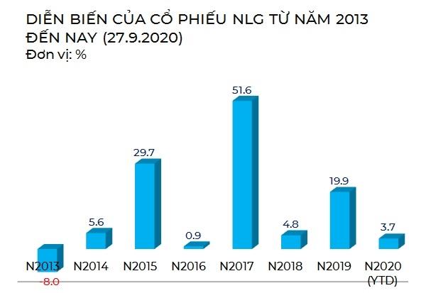 Diễn biến giá cổ phiếu NLG từ khi niêm yết trên sàn HOSE. Nguồn: NCĐT tổng hợp.