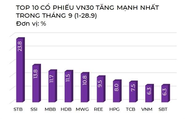 Nhóm cổ phiếu VN30 tăng mạnh nhất trong tháng 9. Nguồn: NCĐT tổng hợp.