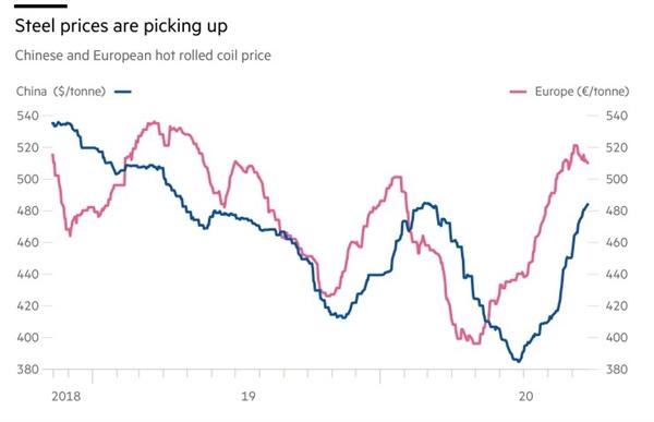 Giá thép đang tăng. Giá thép cuộn cán nóng của Trung Quốc và Châu Âu. Nguồn ảnh: Argus Media.
