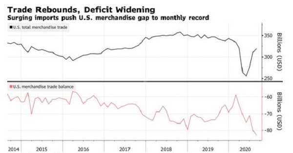 Thương mại phục hồi, thâm hụt gia tăng. Nguồn ảnh: U.S Census Bureau.