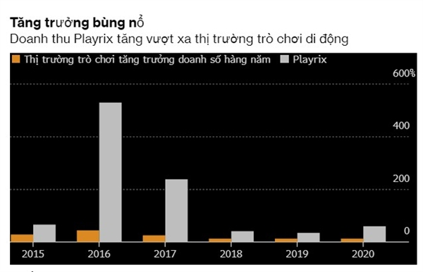 Tăng trưởng doanh thu cho năm 2020 là đến tháng 8, so với 8 tháng đầu năm 2019. Nguồn ảnh: AppAnnie.