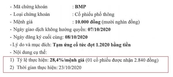 Nguồn: BMP.