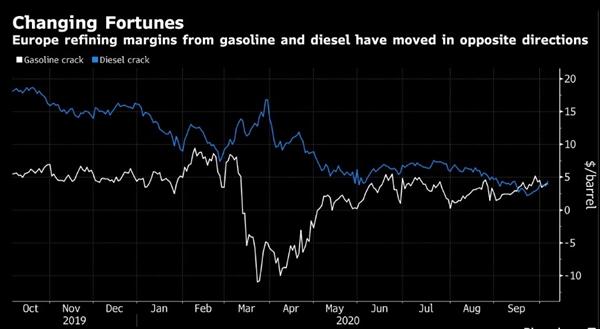 Thay đổi vận may: Tỉ suất lợi nhuận lọc dầu của châu Âu từ xăng và dầu diesel đã đi ngược chiều. Nguồn ảnh: Bloomberg.