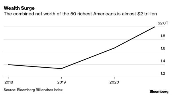 50 người giàu nhất nước này trị giá gần 2.000 tỉ USD, tăng 339 tỉ USD so với đầu năm 2020. Nguồn ảnh: Chỉ số Tỉ phú Bloomberg.