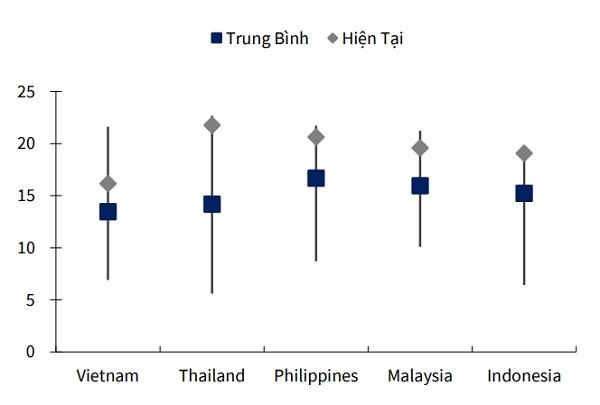 Diễn biến P/E forward 12 tháng của VN-Index và các nước khu vực (2009 – 2020). Nguồn: KBSV.