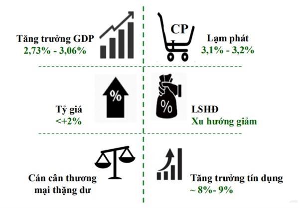 VCBS dự báo chỉ số kinh tế vĩ mô năm 2020.
