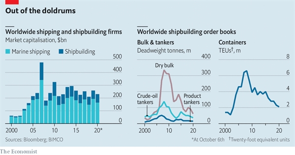 Thay đổi mô hình thương mại là một yếu tố khác. Chuỗi cung ứng đang được cấu hình lại do đại dịch và thương chiến Mỹ - Trung. Nguồn ảnh: Bloomberg.