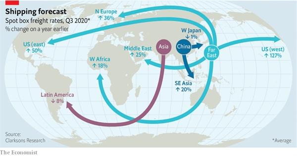 Giá giao ngay để gửi một container từ Trung Quốc đến Bờ Tây của Mỹ đã tăng 127% lên mức cao kỷ lục kể từ năm ngoái. Nguồn ảnh: Clarksons Research.