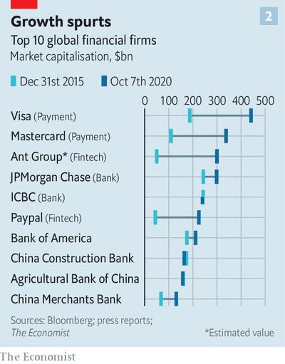 Sự gia tăng số hóa có thể thấy rõ nhất trong các khoản thanh toán. Nguồn ảnh: The Economist.