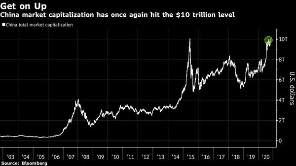 Cổ phiếu tăng mạnh trong mùa hè do nợ ký quỹ tăng với tốc độ nhanh nhất kể từ năm 2015 và doanh thu tăng vọt. Nguồn ảnh: Bloomberg.