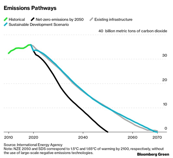 Lộ trình cắt giảm phát thải. Nguồn ảnh: Bloomberg.