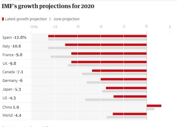 Sự tăng trưởng của các nền kinh tế theo dự báo của IMF. Nguồn ảnh: IMF.